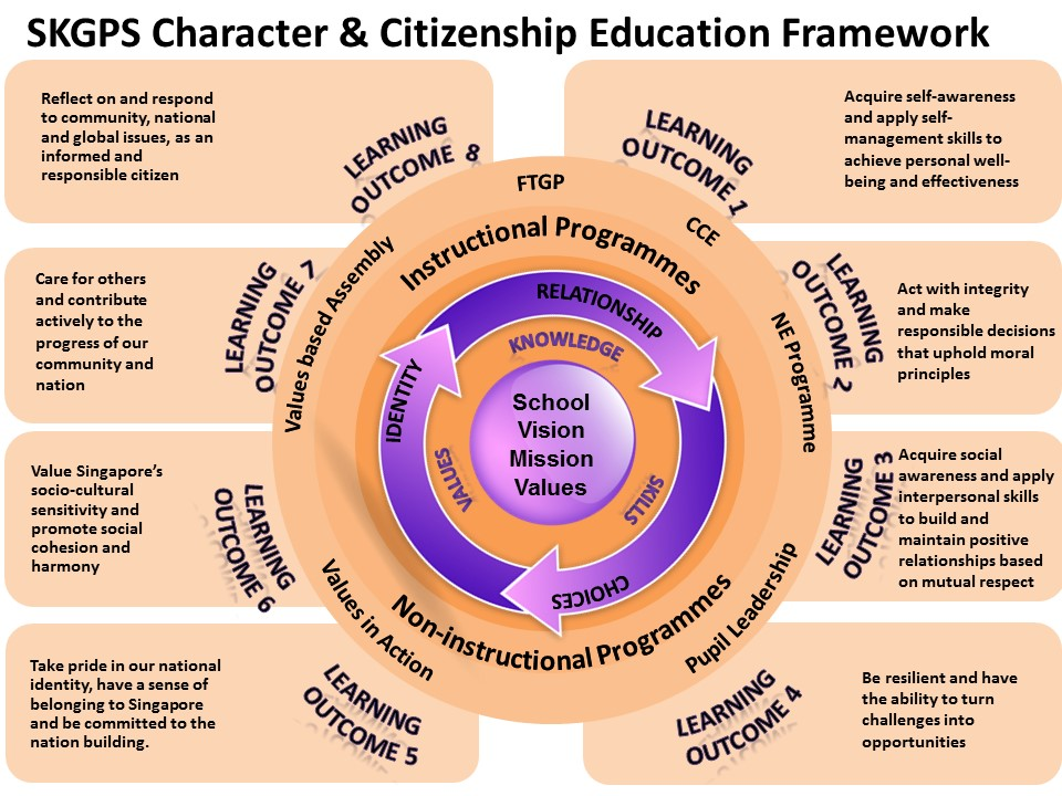 citizenship and moral education values in action Citizenship and moral education: values in action (e-book) moral and citizenship education are again at the forefront of educational attention with the recent governmental announcements about revisions to the national curriculum.